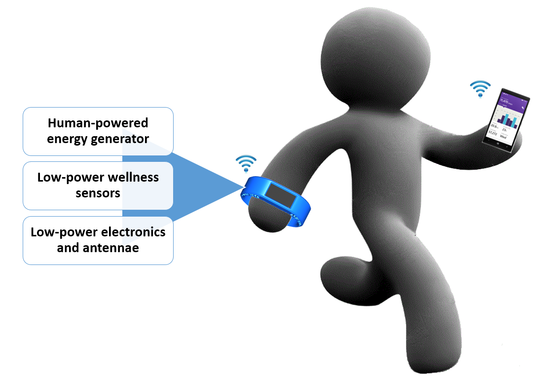 energy harvesting for wearable devices integrated self powered